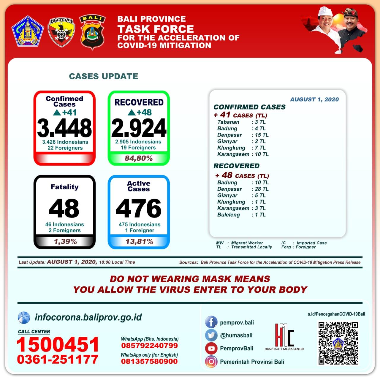 Pasien Sembuh Terus Meningkat Total Sampai Hari Ini 2924 Orang Redaksi9 Com