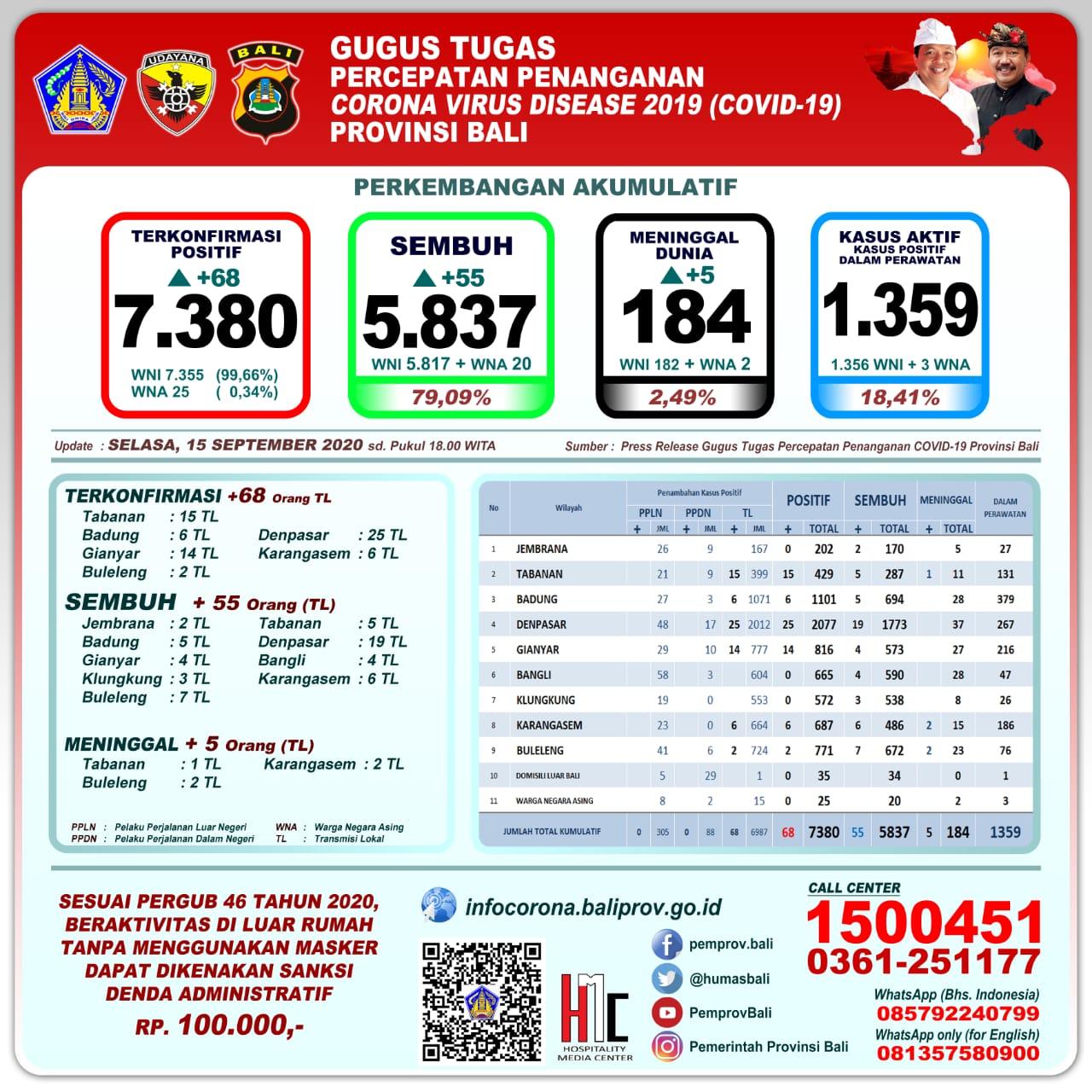Perkembangan Terkini Kasus Covid Penambahan 68 55 Sembuh Dan 5 Orang Meninggal Redaksi9 Com