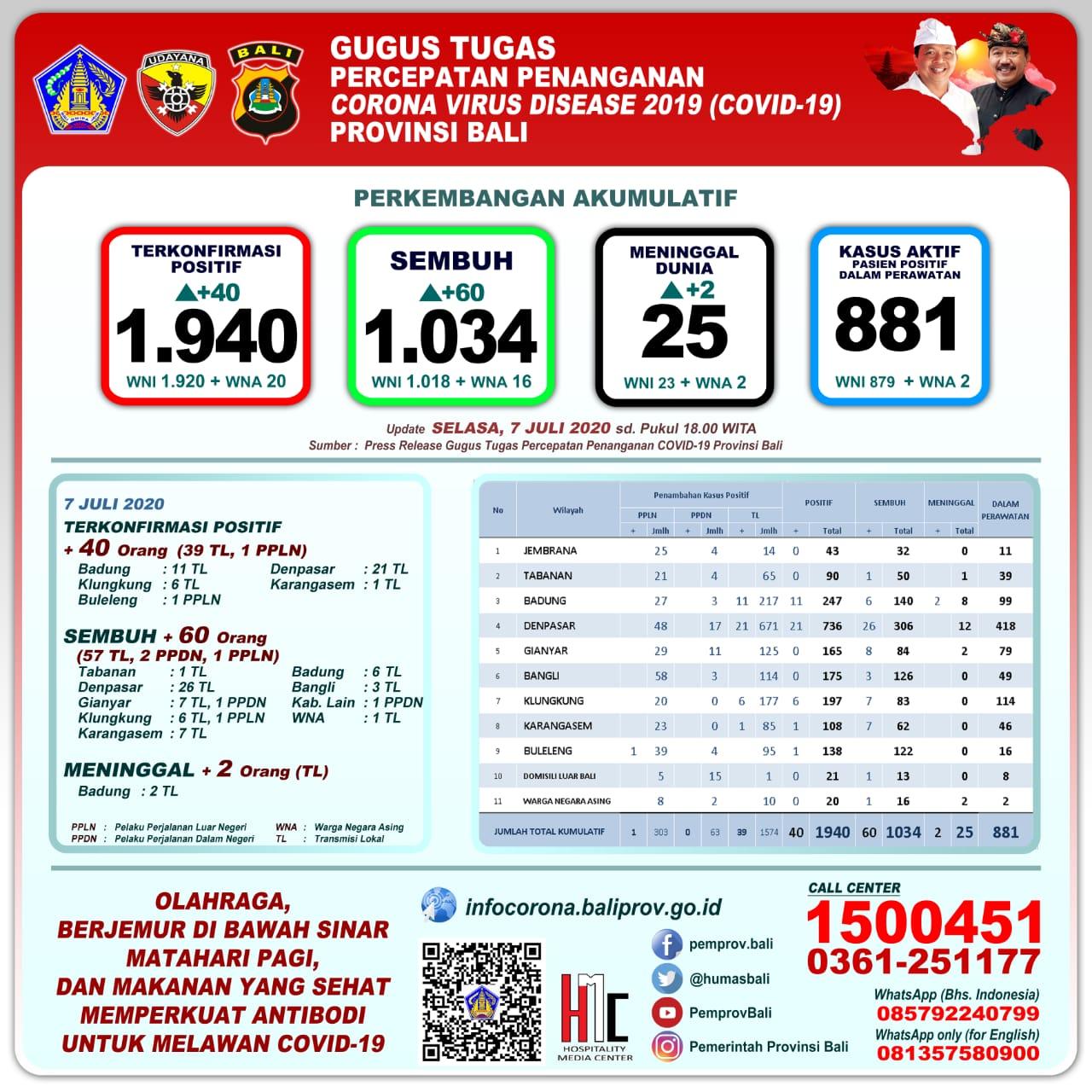 Total Yang Sudah Rapid Test 161 526 Dan Uji Swab 34 974 Orang Redaksi9 Com